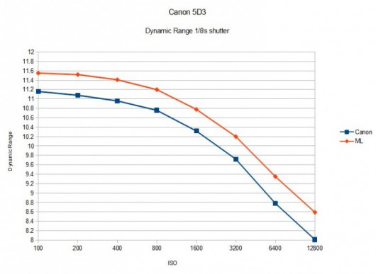 Canon-EOS-5D-Mark-III-Dynamic-Range-Magic-Lantern-vs-plain-5D3-728x531